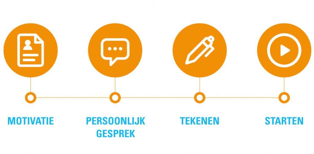 Selectie proces tribers young professional program